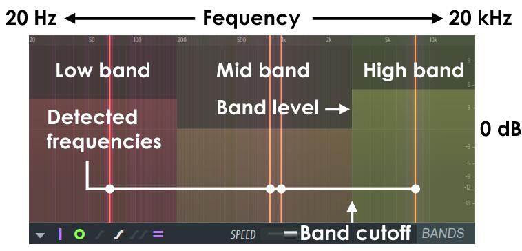 Afbeeldingsresultaat voor high frequencies