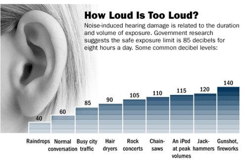Decibel Levels - Exposure Chart 2 - How Loud is Too Loud