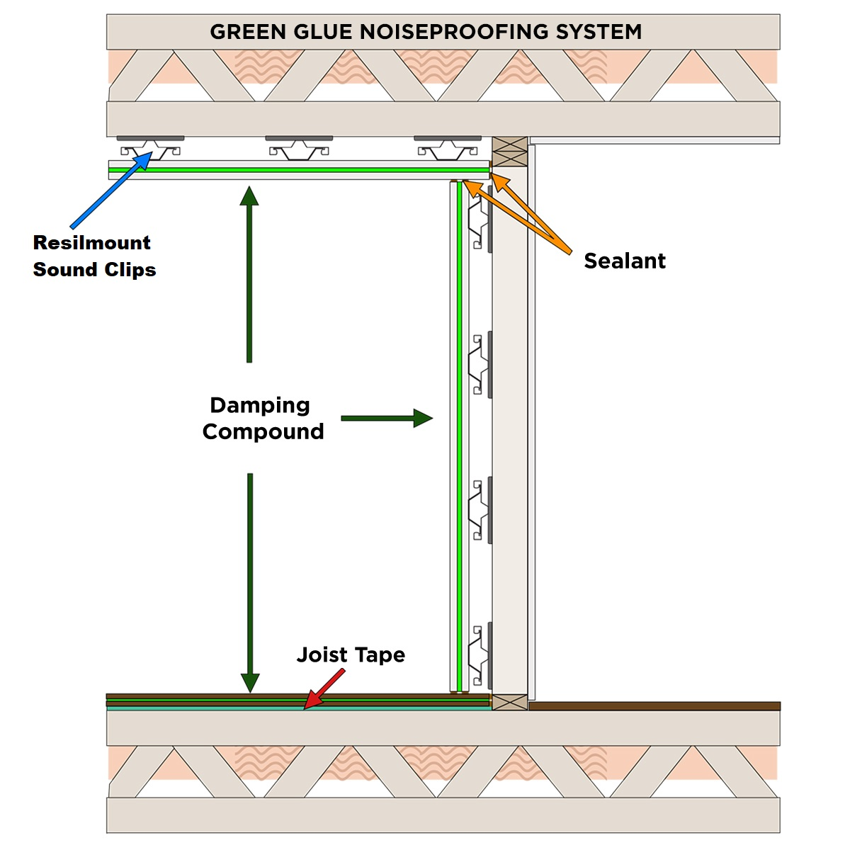 Green Glue Soundproofing Sealant Hush City Soundproofing